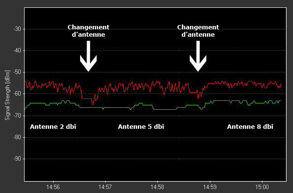 Comparatif d'antennes wifi